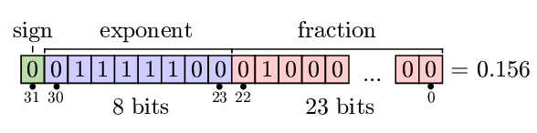 figures/ieee74_single_precision_float.png