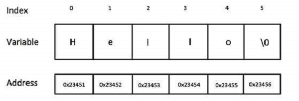 figures/string_representation_c.jpg