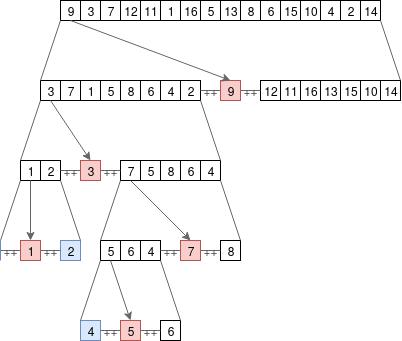 figures/sort_tree.png