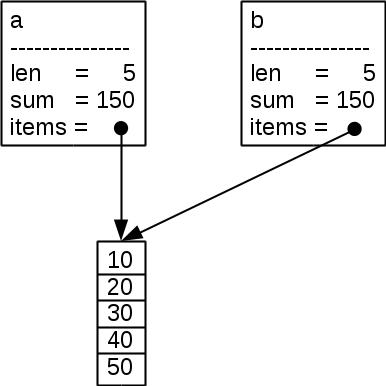 figures/c_arraysumcopy.png