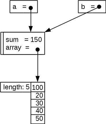 figures/java_arraysumcopy.png