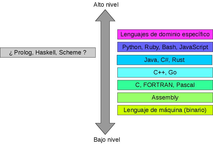 figures/language_levels.png