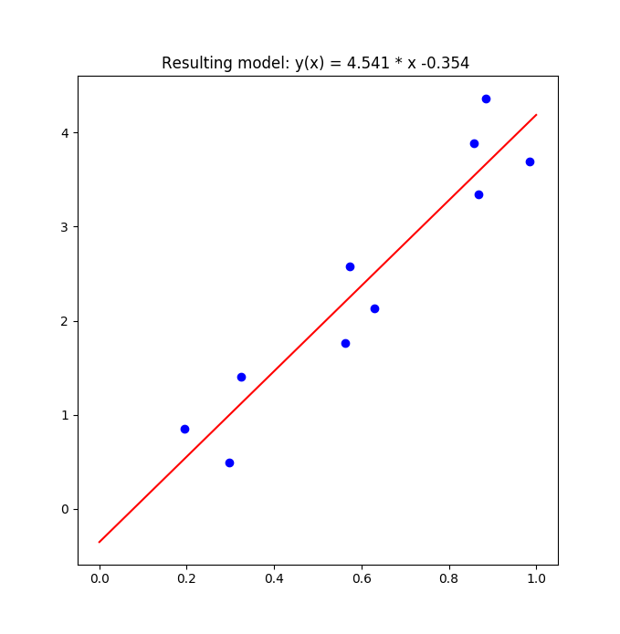 figures/leastsq_2.png